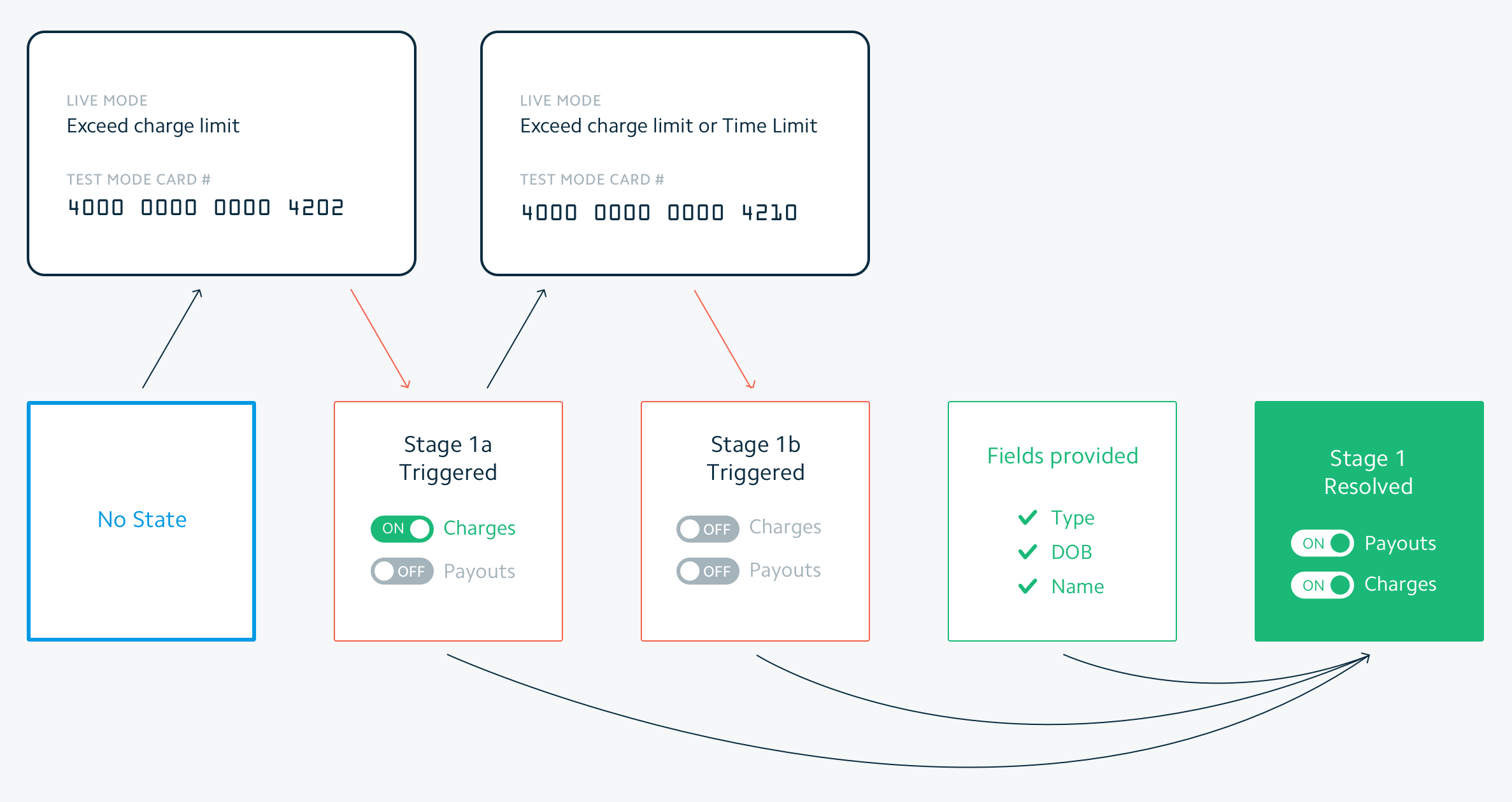 Testing Custom Account Verification Stripe Connect Ach Wiring Diagram Model 8 2 First Stage