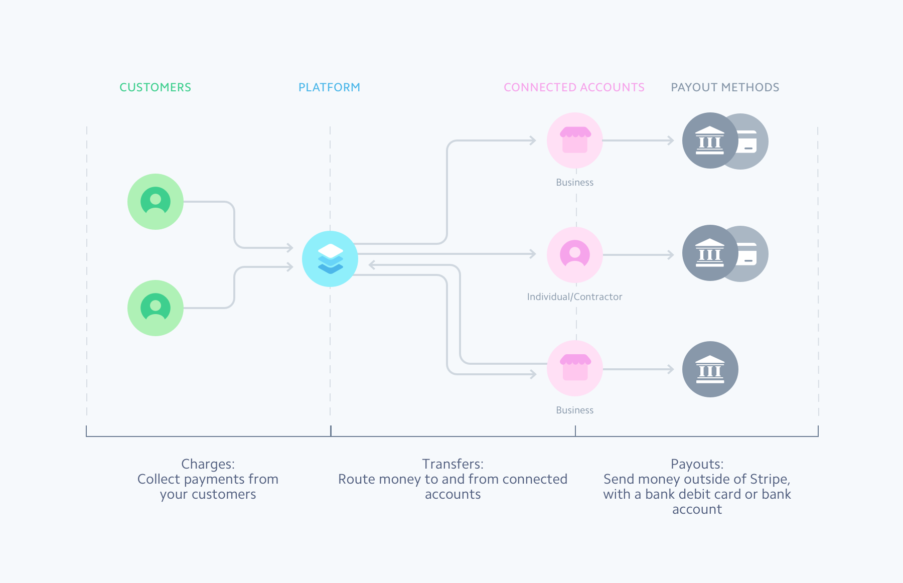 Connect Overview Stripe Connect