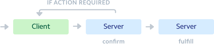A diagram showing the manual confirmation client to server with optional arrow pointing back to client