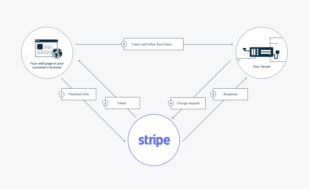 Switching Your Integration to Stripe | Stripe