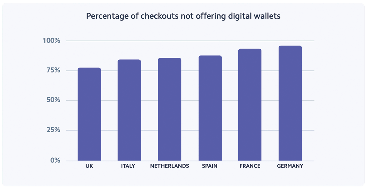 Checkouts not offering mobile wallets