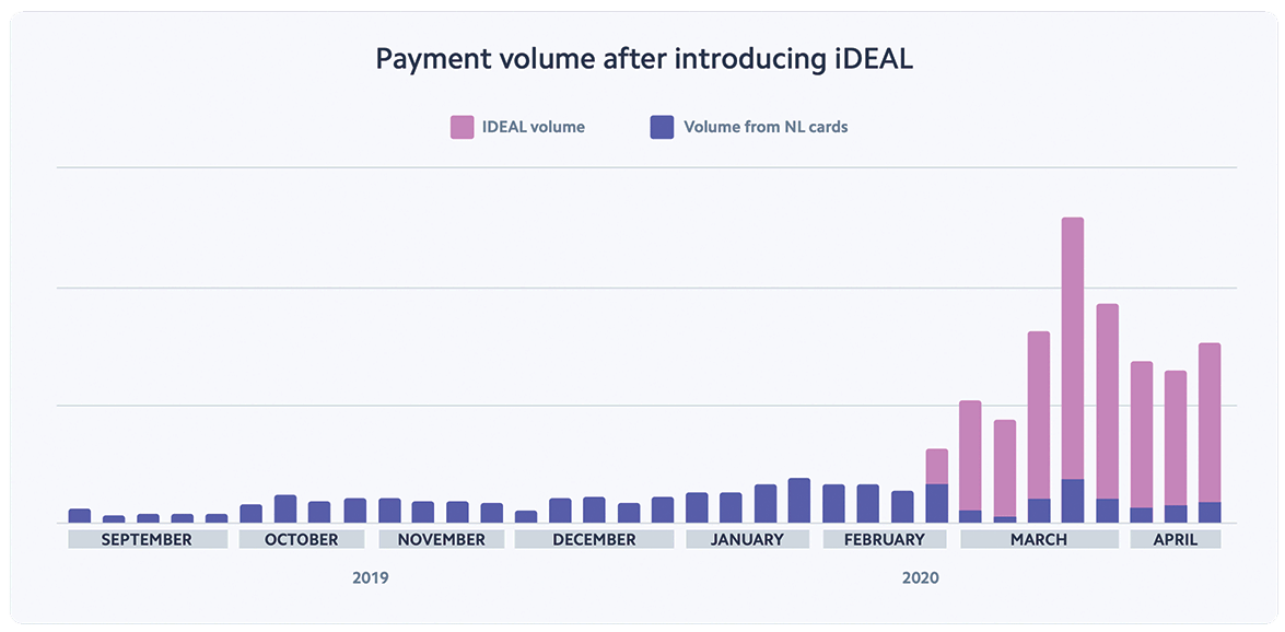 Payments volume after introducing iDEAL