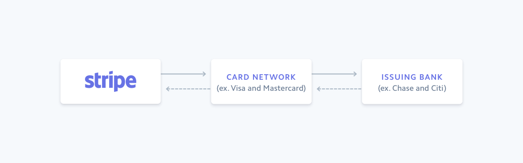 Flow of a card transaction on Stripe