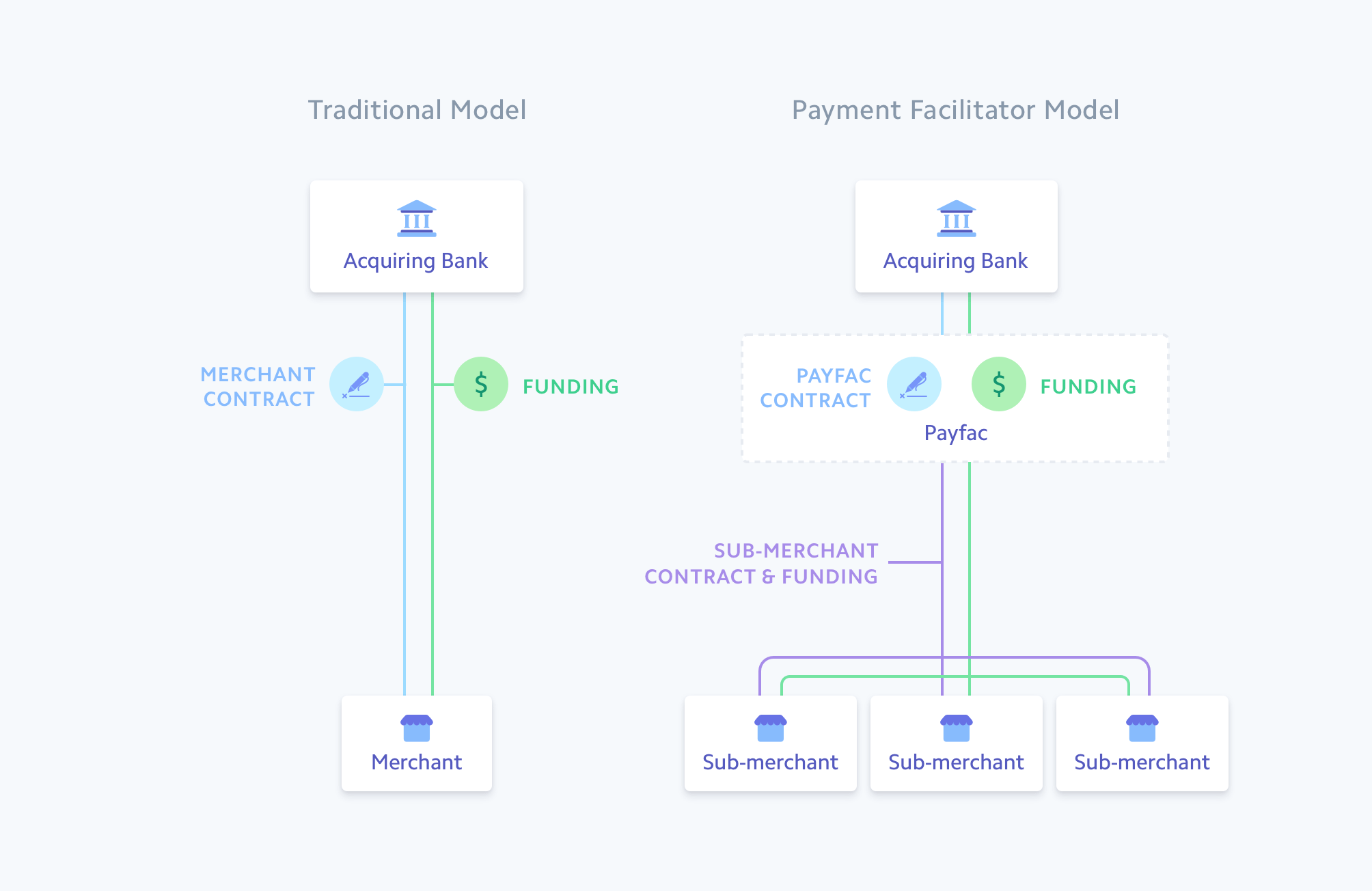Payfacs simplify the online payments setup for sub-merchants.