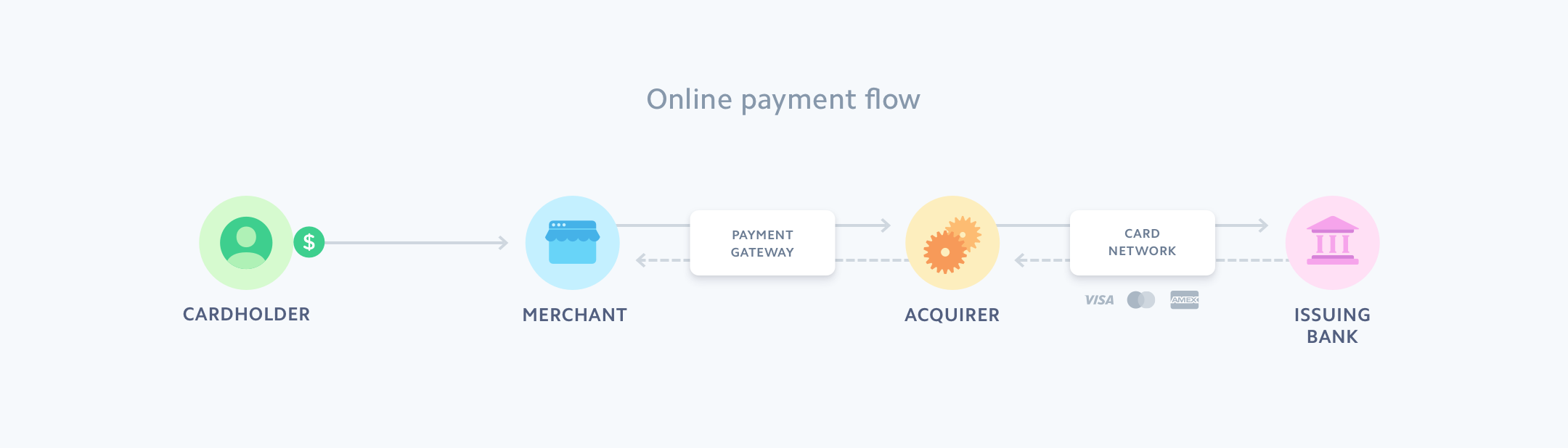 Online payments flow